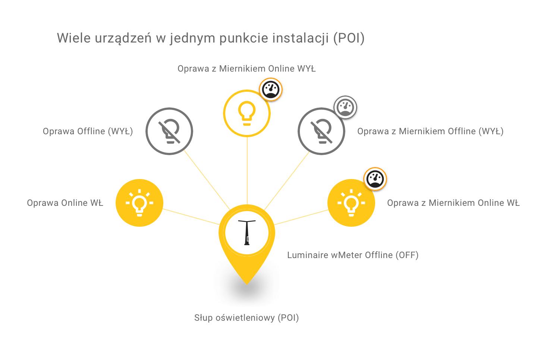 Ikony na mapie w aplikacji mobilnej Urban – Urządzenia na POI